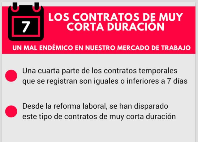 LOS CONTRATOS DE MUY CORTA DURACIÓN, Un mal endémico en nuestro mercado de trabajo