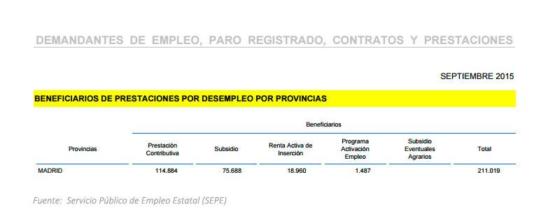 Beneficiarios del PAE en Madrid