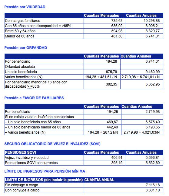 2 Las pensiones...os cada mes.png
