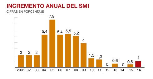 incremento-salario.png