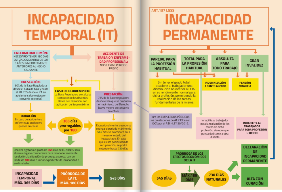Incapacidad Temporal (IT) e Incapacidad Permanente