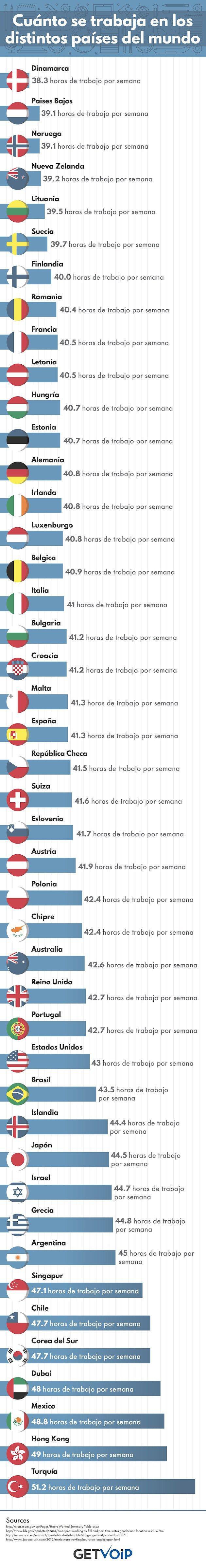 ¿Cuanto se trabaja en los distintos países?