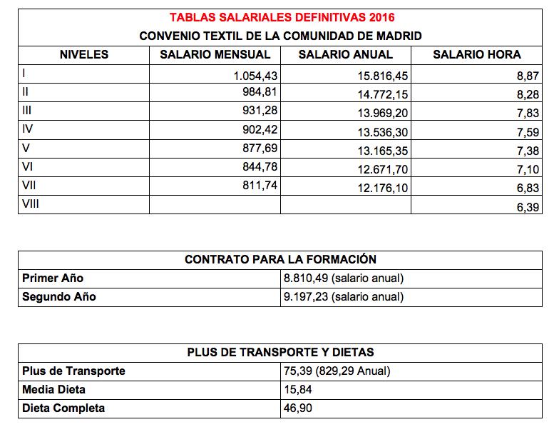 Tablas Salariales definitivas 2016 Convenio Comercio Textil de la Comunidad de Madrid.