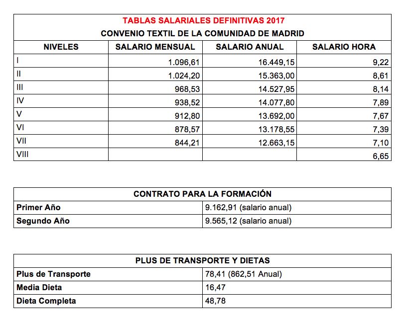 Tablas Salariales definitivas 2017 Convenio Comercio Textil de la Comunidad de Madrid.