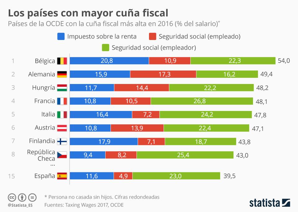 España es el 15º país de la OCDE con mayor carga fiscal sobre el salario de l@s trabajadores/as.