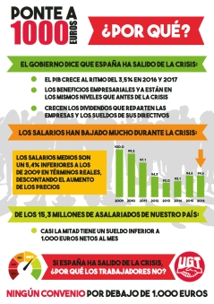 #PonteA1000 para exigir un mínimo salarial de 1000 euros