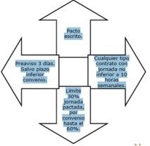 Las horas complementarias ¿que son, como se aplican y tengo obligación de realizarlas?3.png