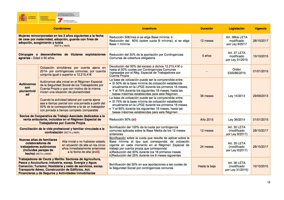 2. Beneficios en la cotización a la Seguridad Social.jpg
