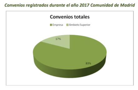 EN 2017 SE FIRMARON 170 CONVENIOS, DANDO COBERTURA A 429.792 TRABAJADORES DE LA COMUNIDAD DE MADRID.png