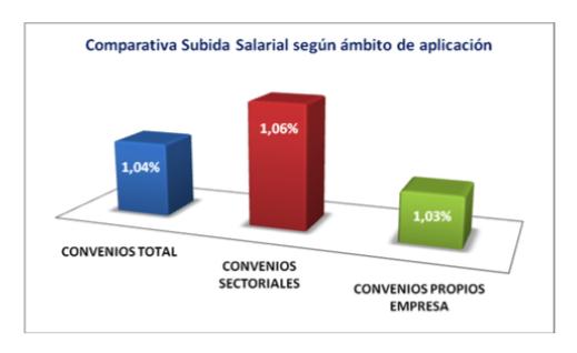 Los convenios sectoriales garantizan una mayor recuperación del poder adquisitivo.png