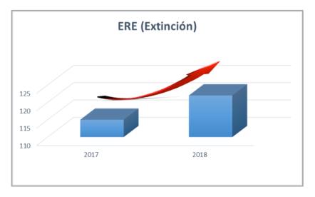En 2018 el número de en ERES (Extinción) subió un 6.09%.png