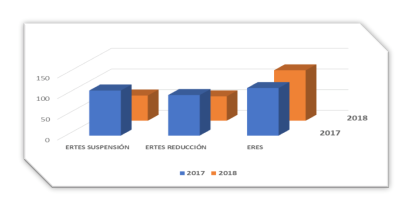 ERTES de Reducción, fueron registrados a lo largo de 2018 un total de 59.png