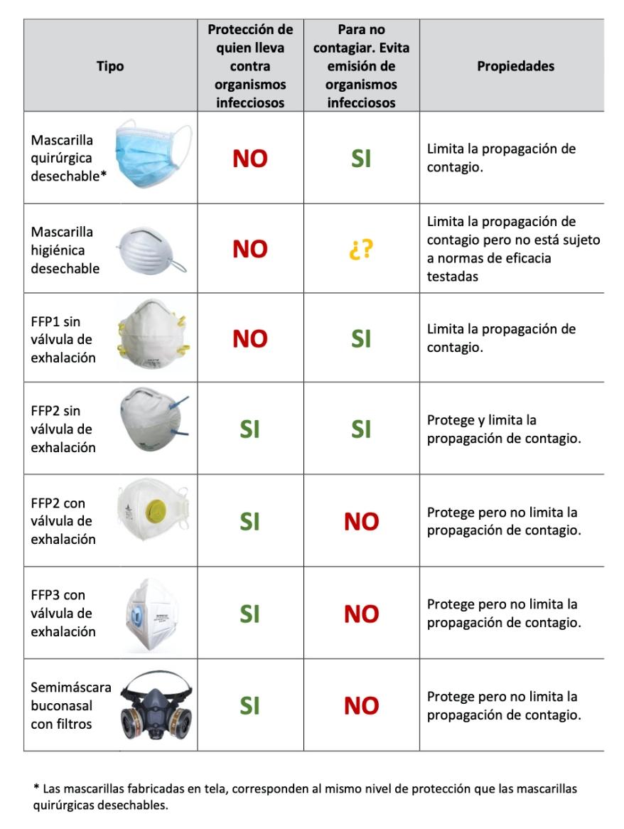 INFORMACIÓN SOBRE DIFERENTES TIPOS MASCARILLAS CONTRA EL COVID-19.jpg
