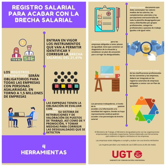 Pulsa para descargarte la infografia registro retributivo UGT 2021