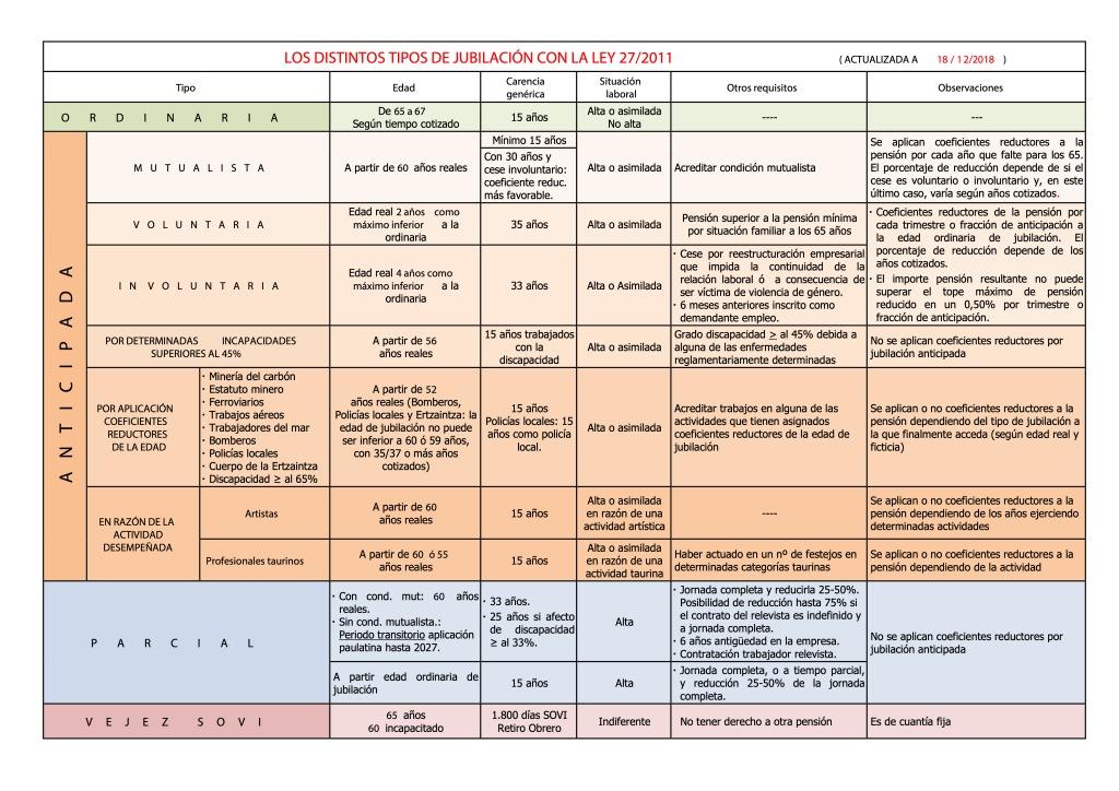 Cuadro de la Seguridad Social para entender todos los tipos de jubilación. La tabla explica de forma simple los puntos básicos de la legislación, como tipos de jubilación, años necesarios de cotización, situación laboral o requisitos para acceder a la situación de retiro.