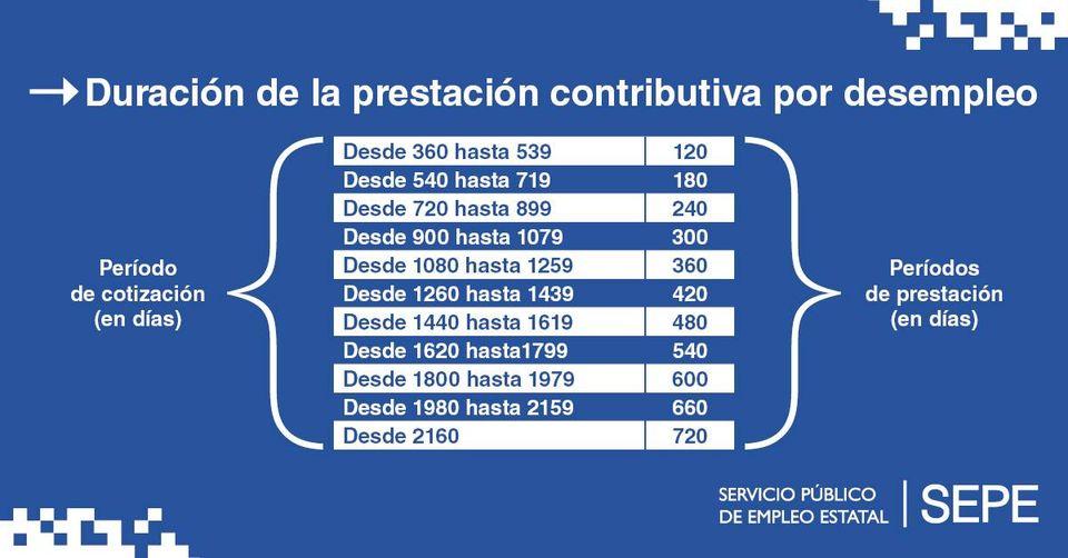 DURACIÓN DE LA PRESTACIÓN CONTRIBUTIVA POR DESEMPLEO
